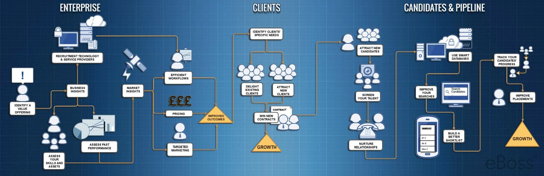 Agency Growth Blueprint
